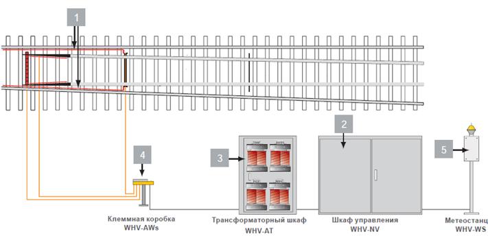 Елементи електрообігріву стрілочних переводів