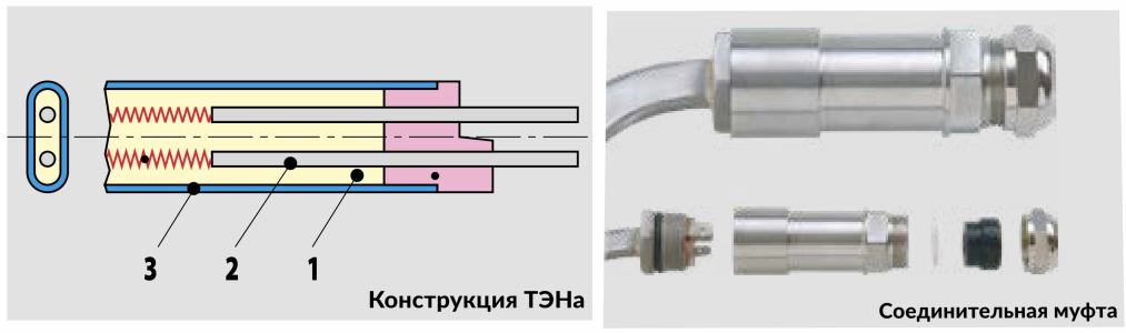 Трубчасті електричні нагрівачі