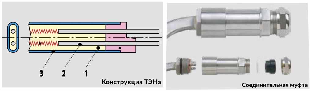 Трубчатые электрические нагреватели
